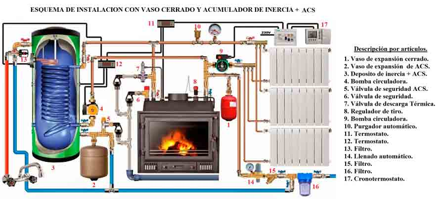 Esquema instalacion chimenea calefactora hydraulic actuators for Instalacion de chimeneas