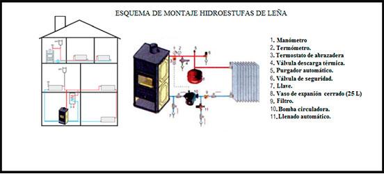 Hidroestufas y chimeneas de agua chimeneitor - Calefaccion de lena con radiadores ...