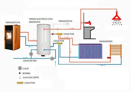 Hidroestufas y chimeneas de agua chimeneitor - Instalacion de termo electrico ...